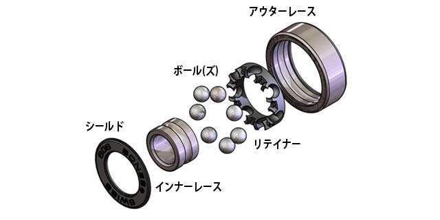 ベアリングの構造